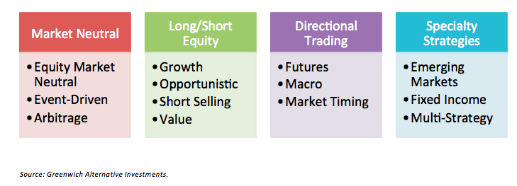 Types of hedge fund trading strategies