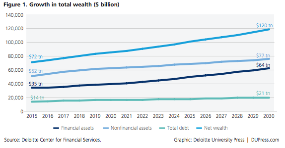 Growth in total wealth, US