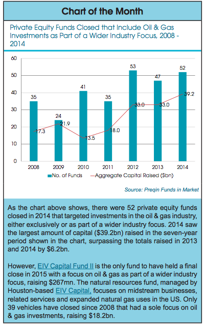 Oil and Gas investments, Preqin
