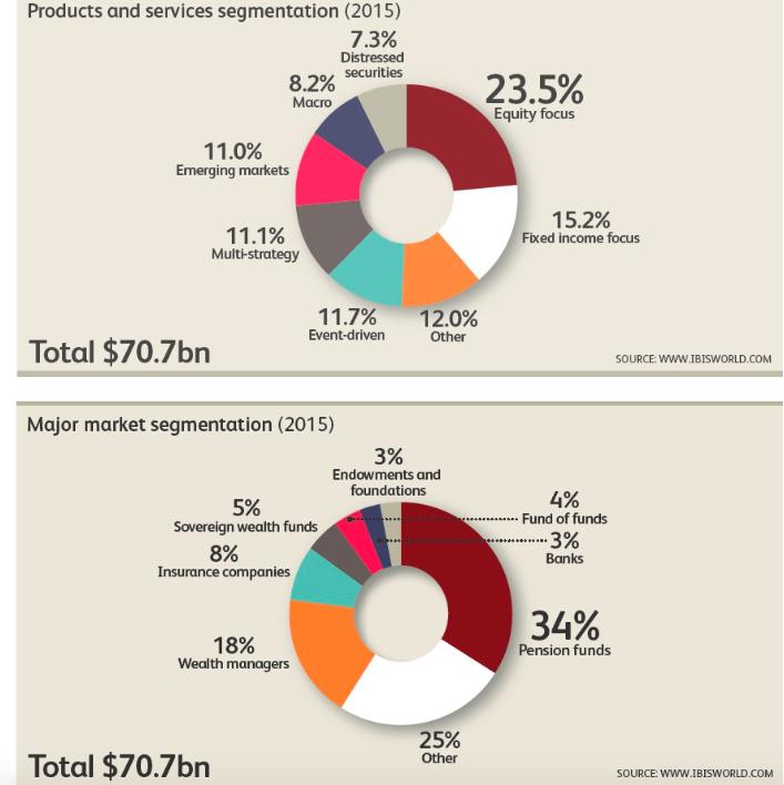 Hedge Fund market share