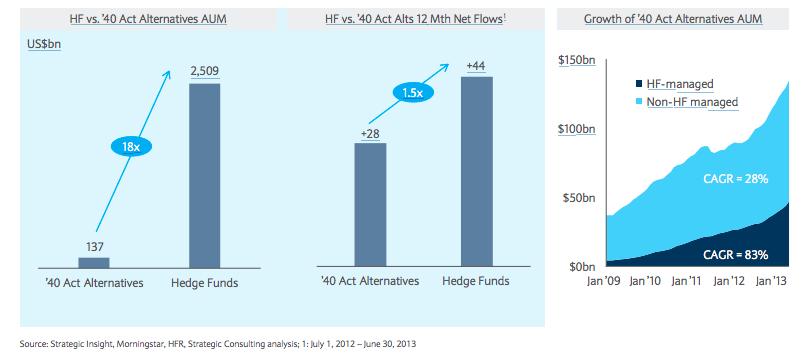 act 40 alternative investment