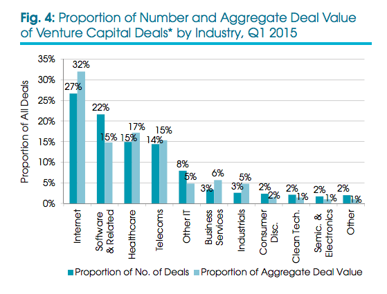 Venture Capital Deals by Industry,