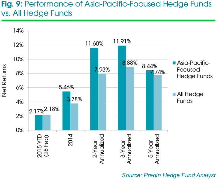 Performance of Asia-Pacific Hedge Funds