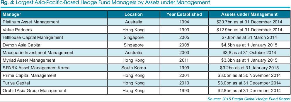 Largest  Asia - Pacific Hedge Funds managements
