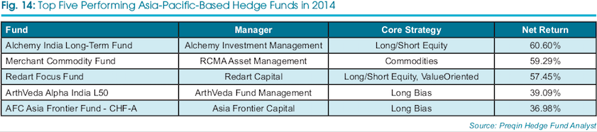Top 5 Asia-Pacific Hedge Funds