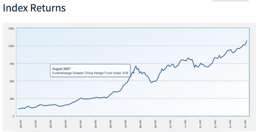 Eurekahedge China Hedge Fund Index
