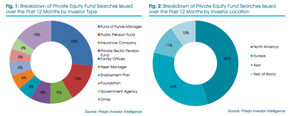 Private Equity over last 12 months, Preqin