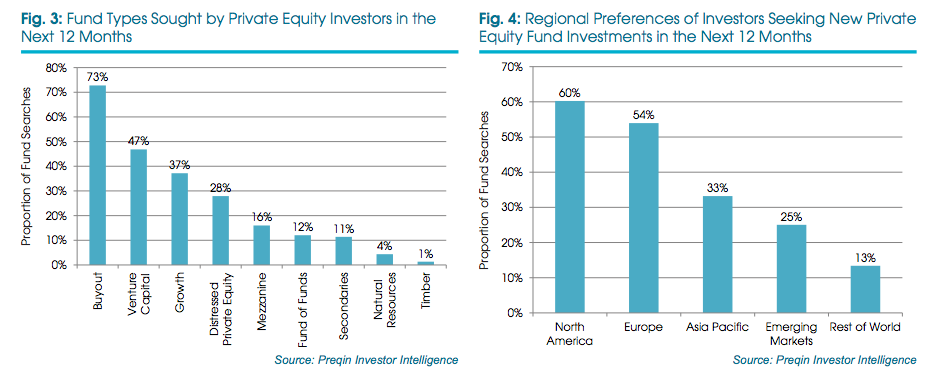 Private Equity next 12 months