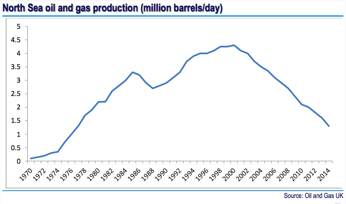 North Sea oil and gas production