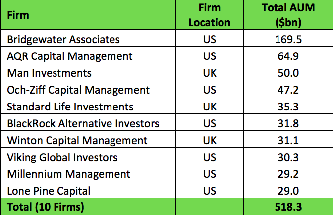 Hedge Funds by location