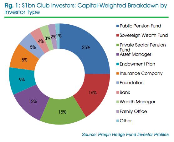 $1bn club investors