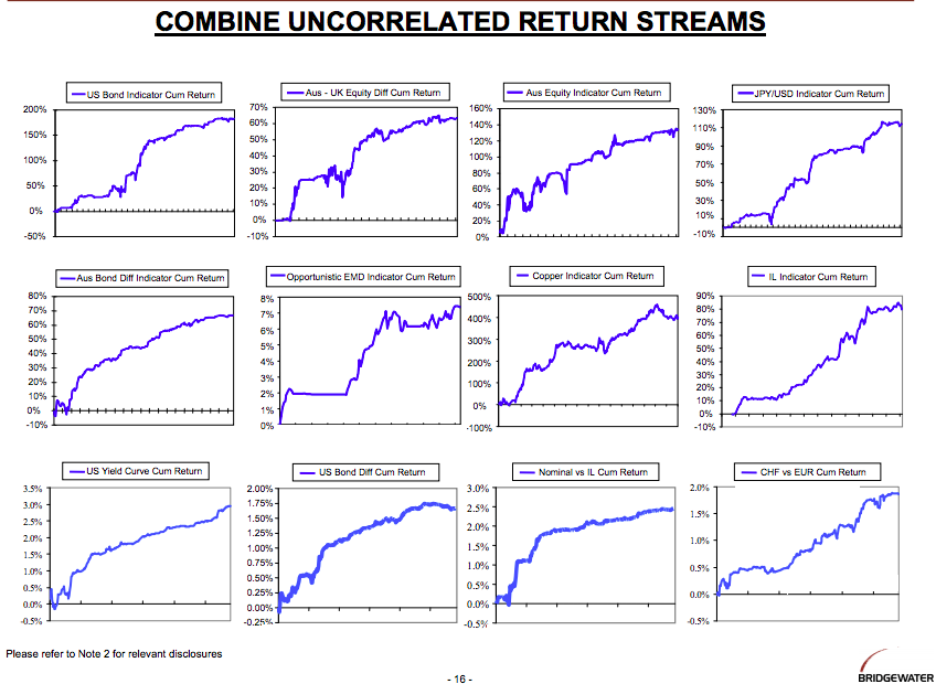 Uncorrelated Return Streams, by Ray Dalio, Bridgewater