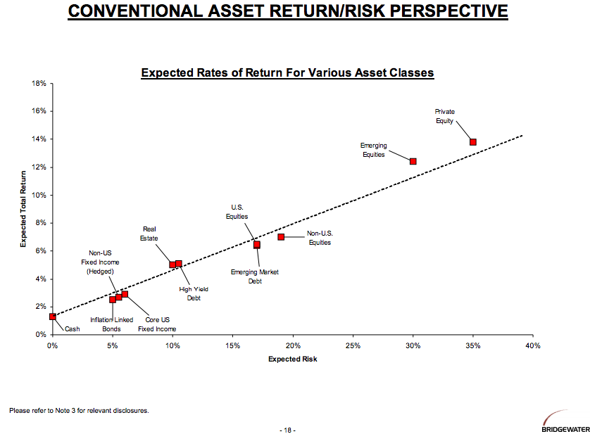Rates of return for various assets