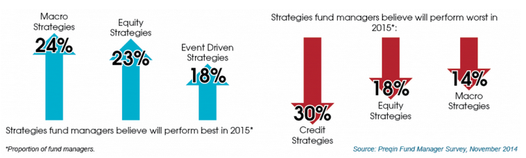 Strategies used by hedge fund managers graphic