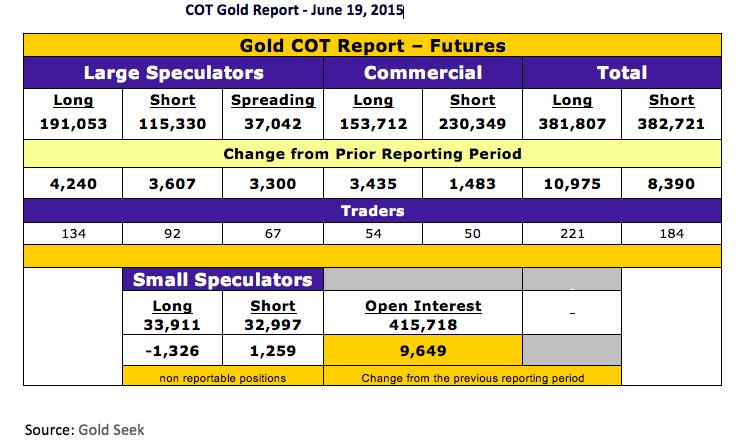 COT Gold report
