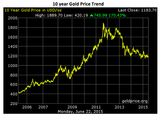 10year Gold Price Trend