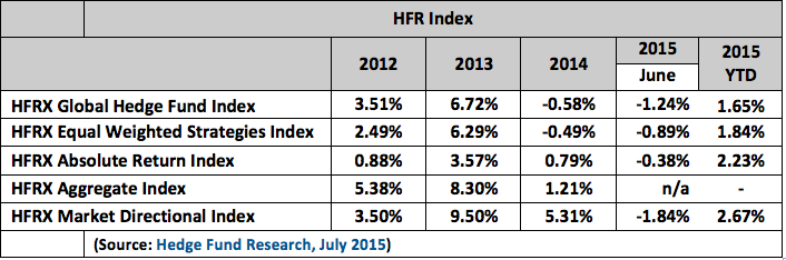 HFR Index