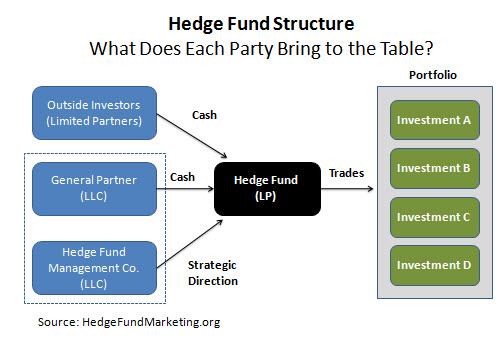 How Long Does Underwriting Take >> How long does it take to Form a Hedge Fund