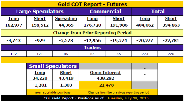 Gold COT report Futures