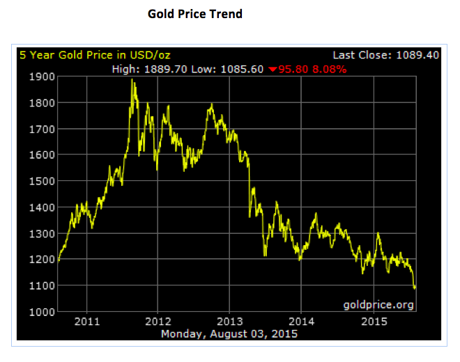 Gold Price Trend