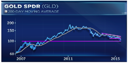Gold: 200-day moving average