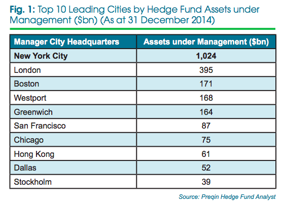 top 10 leading cities by hedge funds, Preqin