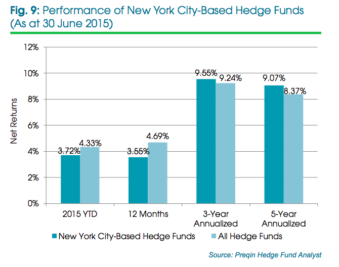 Performance of NYC hedge funds