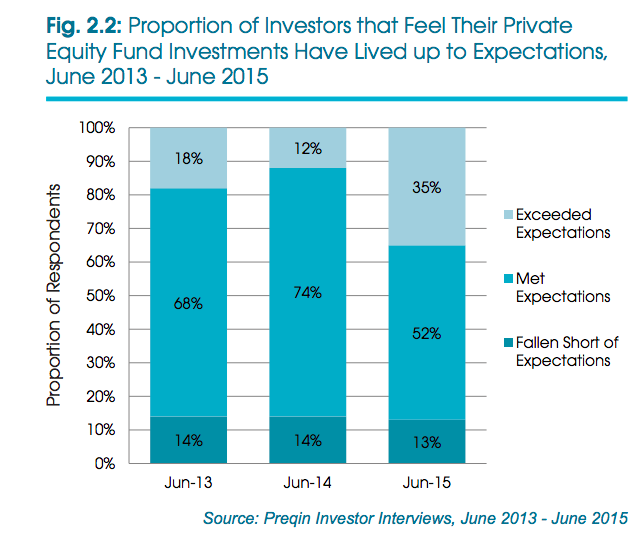 Equity fund investments, Preqin