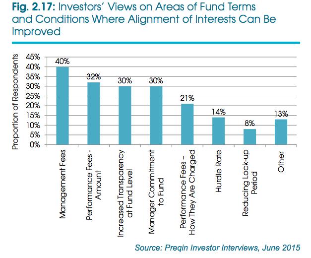 Investors T&C, Preqin