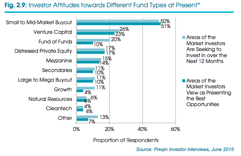 Investors vs Different fund types, Preqin