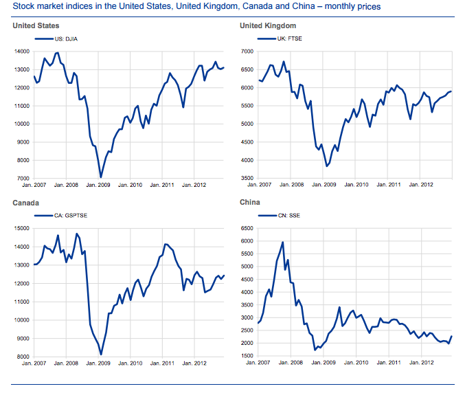 Stock market indices in the United States, United Kingdom, Canada and China ‒ monthly prices