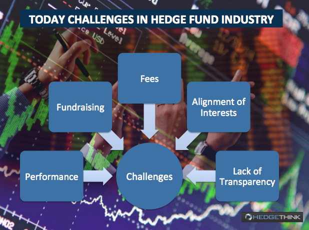 hedge fund challenges