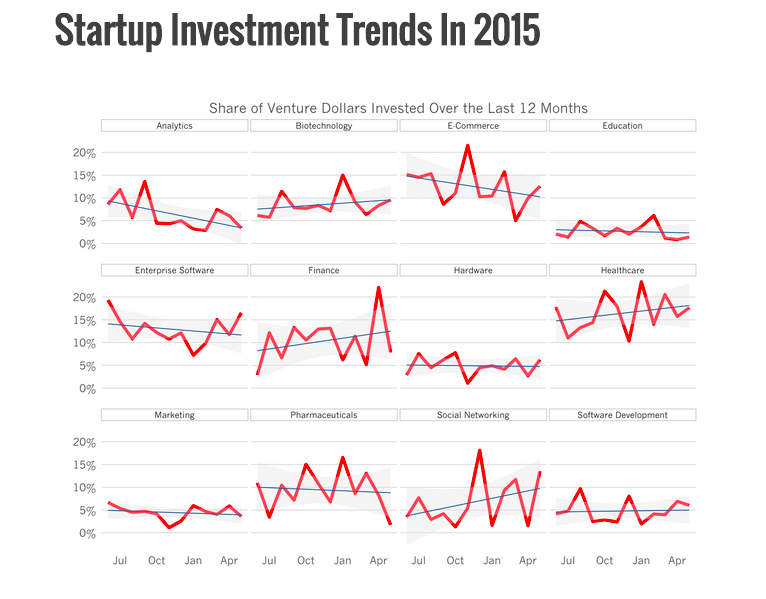 start up investment trends 2015