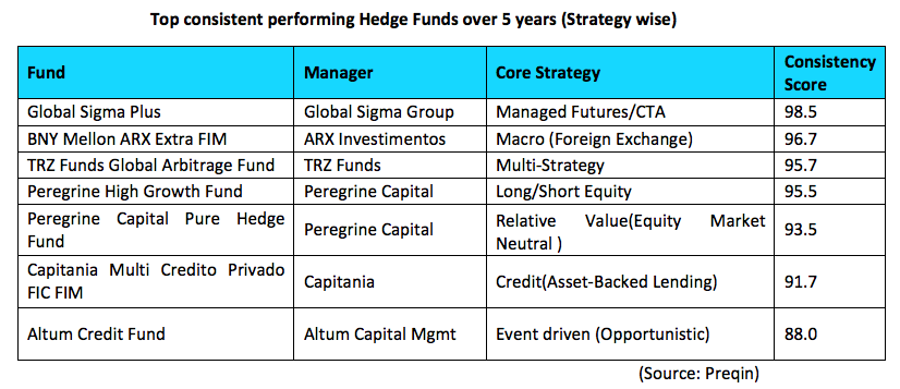 Top Hedge Funds permormers
