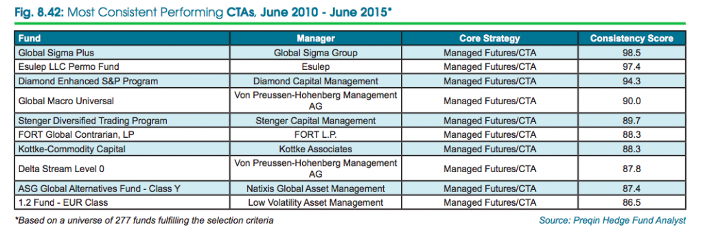 Top hedge funds - performers