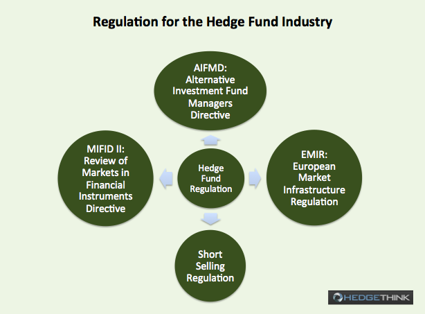 Hedge Fund Industry regulation