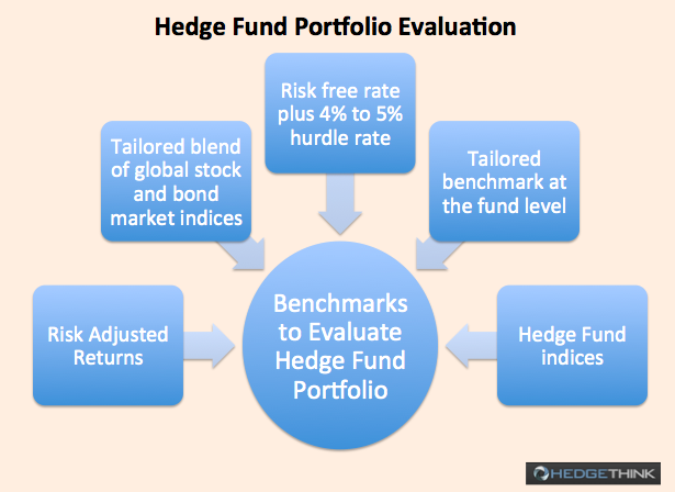 Hedge Fund Portfolio Evalution benchmarks