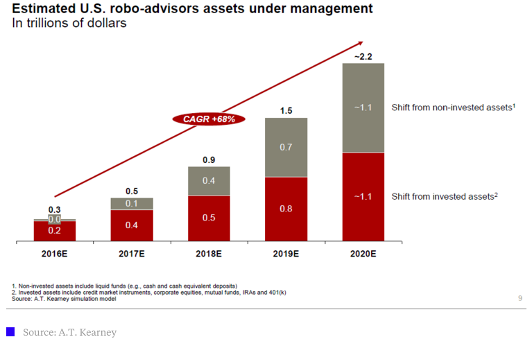 Robo Advisors by 2020