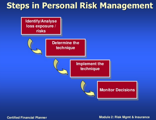 Steps in Personal Risk Management