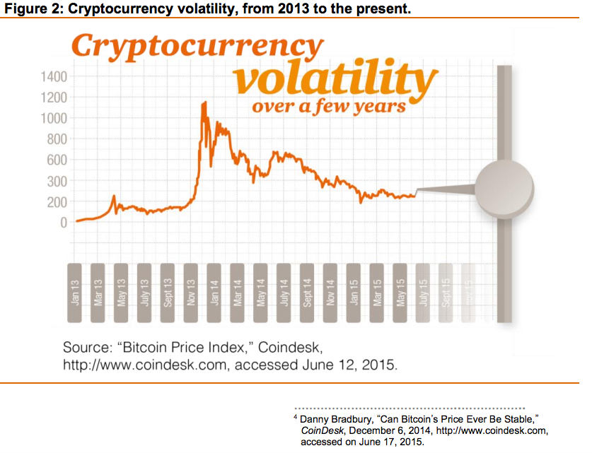 Cryptocurrency volatility 2013-2015
