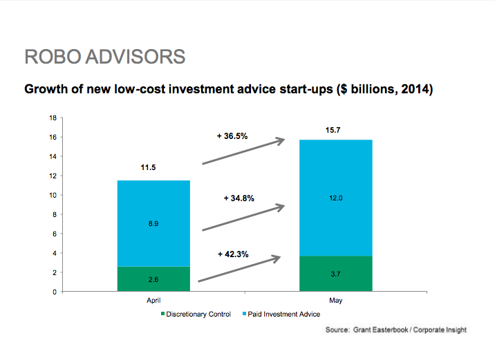 Growth of new low-cost advice start ups