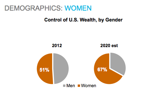 control of US wealth by gender