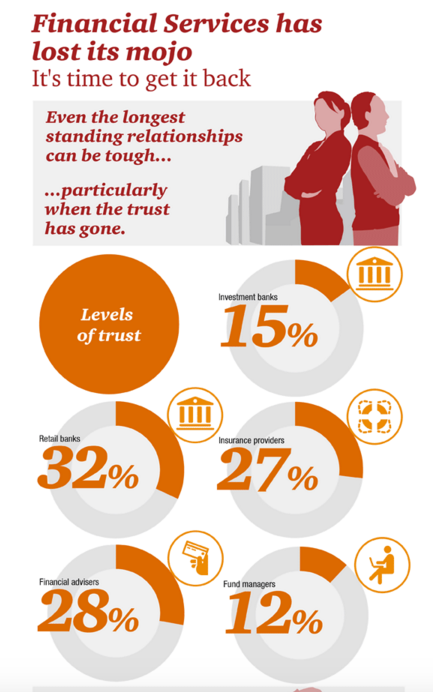 Financial Services as the least trusted industry PwC