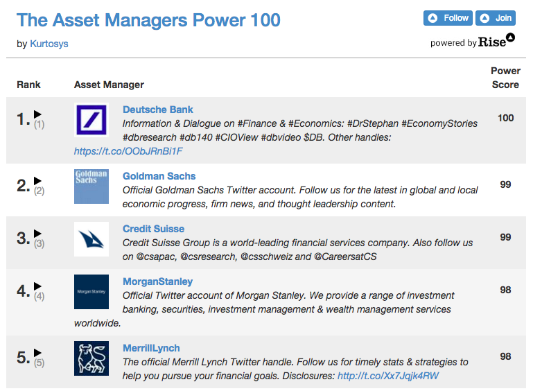 Asset Managers on Twitter top 5