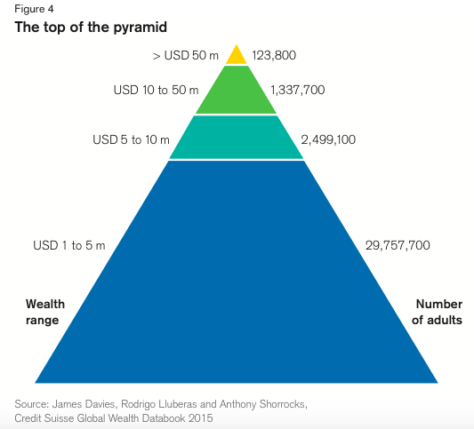 global wealth pyramid - the top