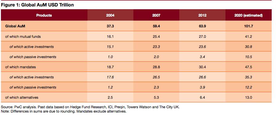 asset management in 2020