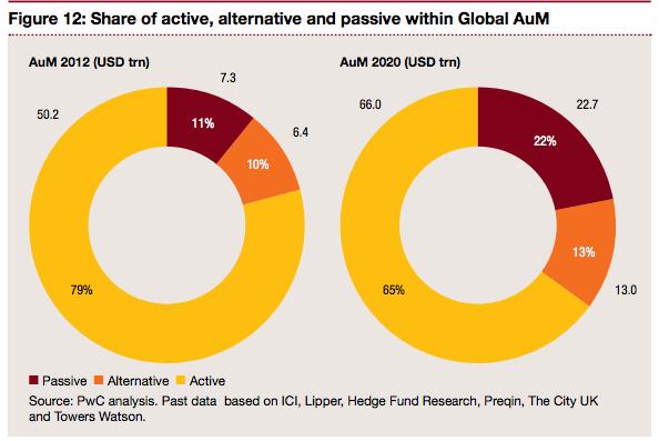 AuM, ETFs in 2020