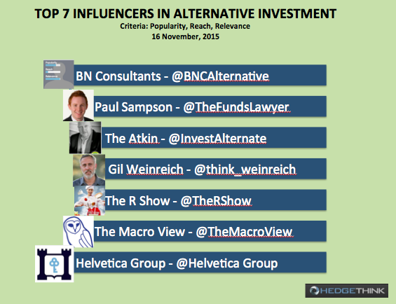 Top Influencers in Alternative Investment