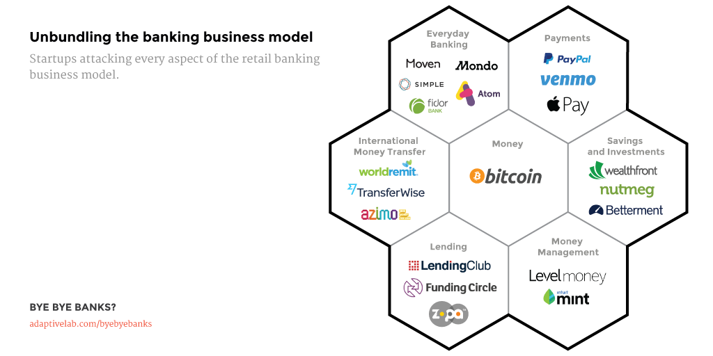 Unbundling the banking business