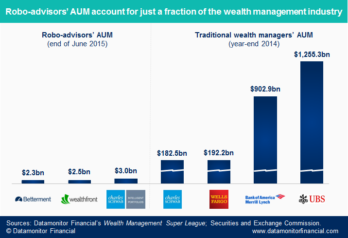 robo advisors vs wealth management